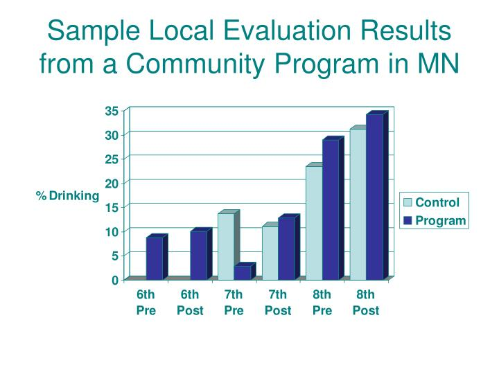 Sample Local Evaluation Results