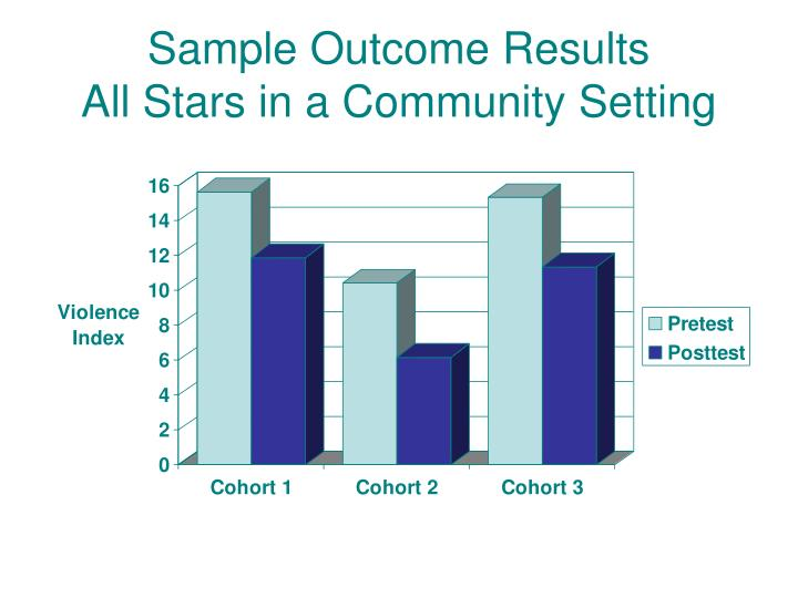 Sample Outcome Results