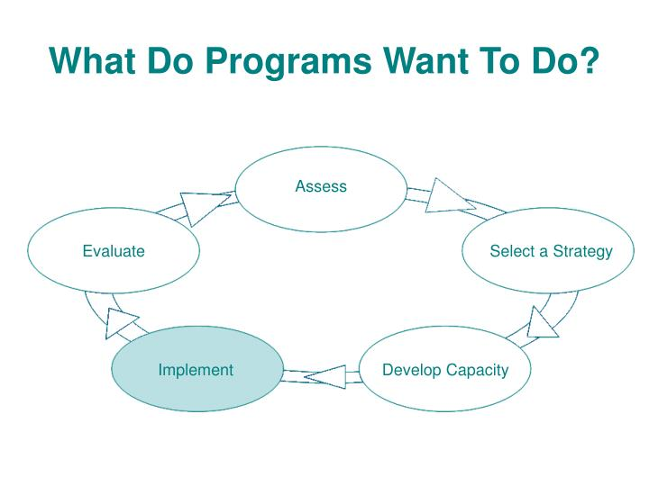 What Do Programs Want To Do?