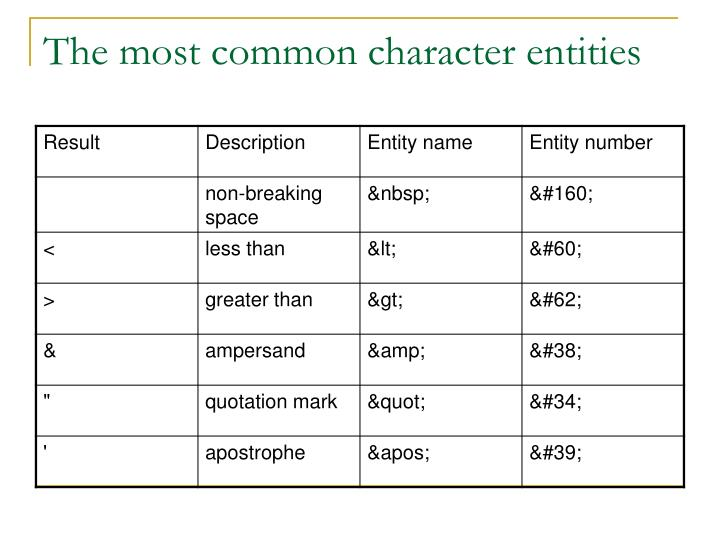 The most common character entities