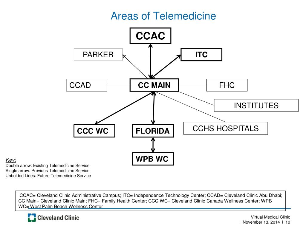 PPT - Telemedicine- the Cleveland Clinic Experience PowerPoint
