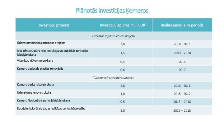 Plānotās investīcijas Ķemeros