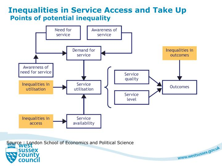 Inequalities in Service Access and Take Up