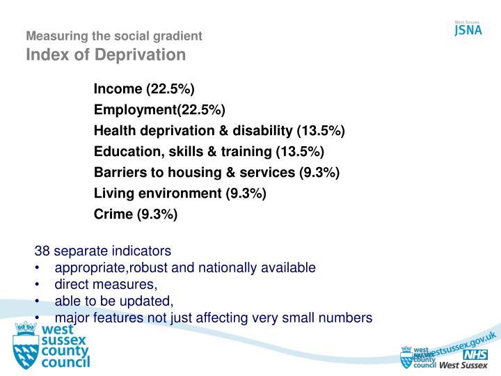Income (22.5%)