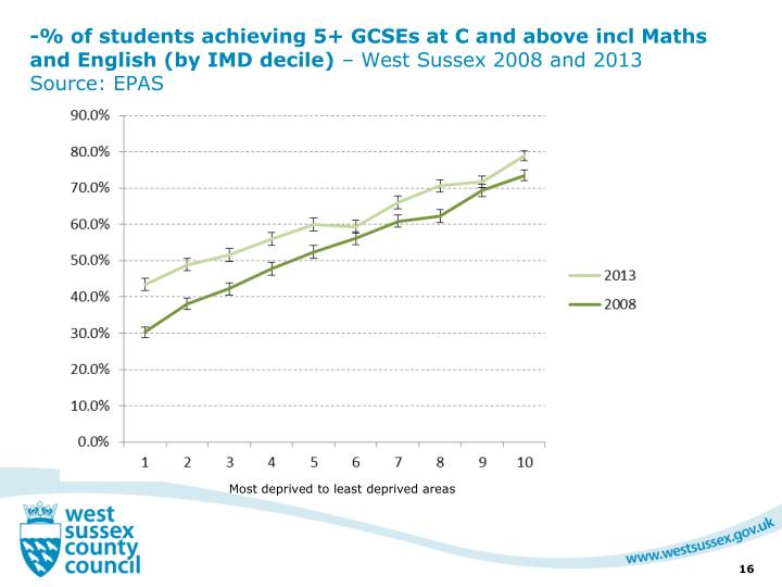 -% of students achieving 5+ GCSEs at C and above