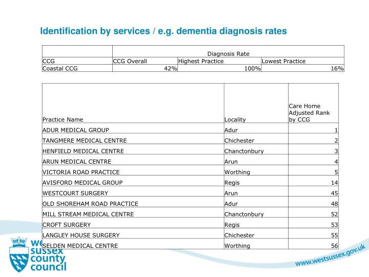 Identification by services / e.g. dementia diagnosis rates