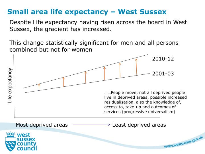 Small area life expectancy – West Sussex