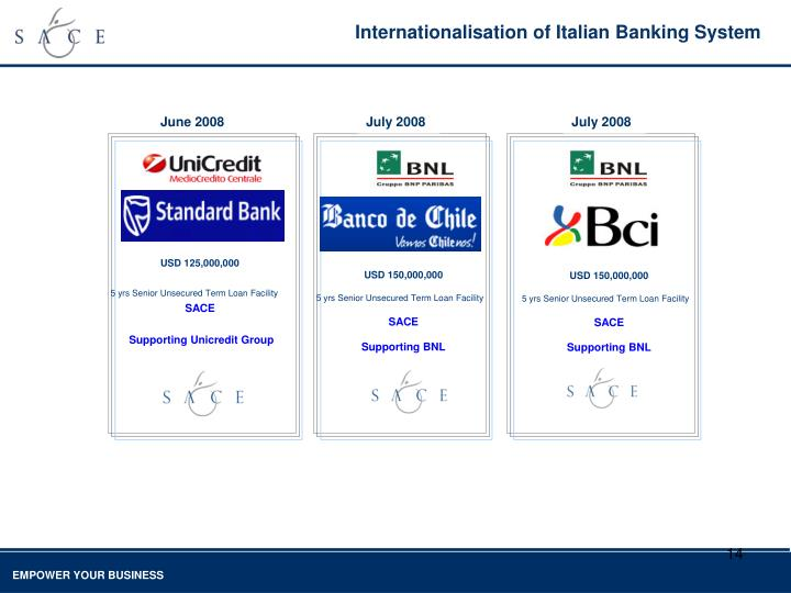 Internationalisation of Italian Banking System