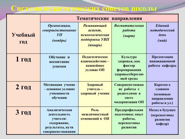 Система педагогических советов школы