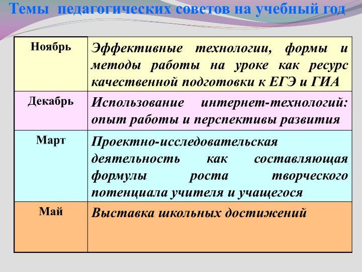Темы  педагогических советов на учебный год