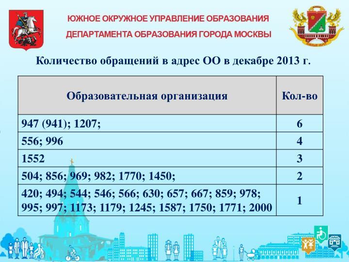 Количество обращений в адрес ОО в декабре 2013 г