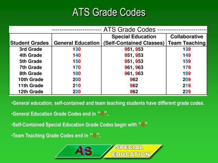 Ats grade codes