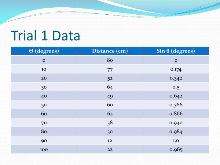 Trial 1 Data