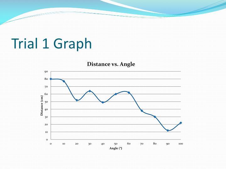 Trial 1 Graph