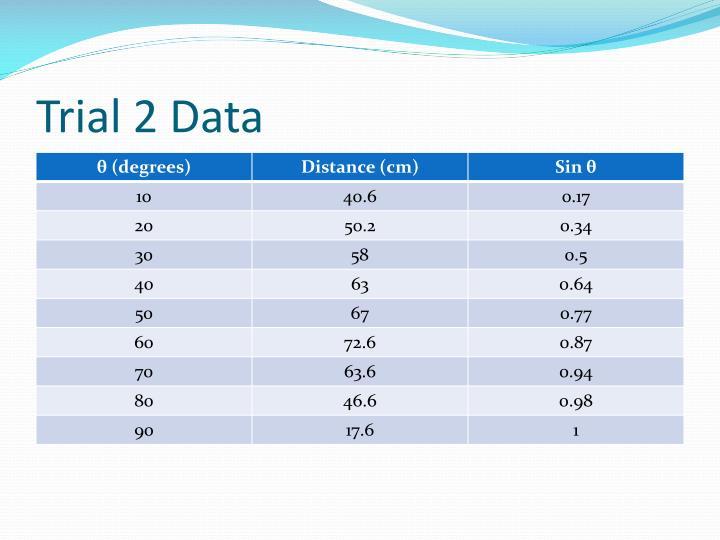 Trial 2 Data