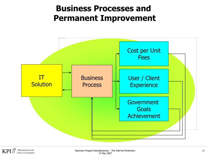 Business Processes and