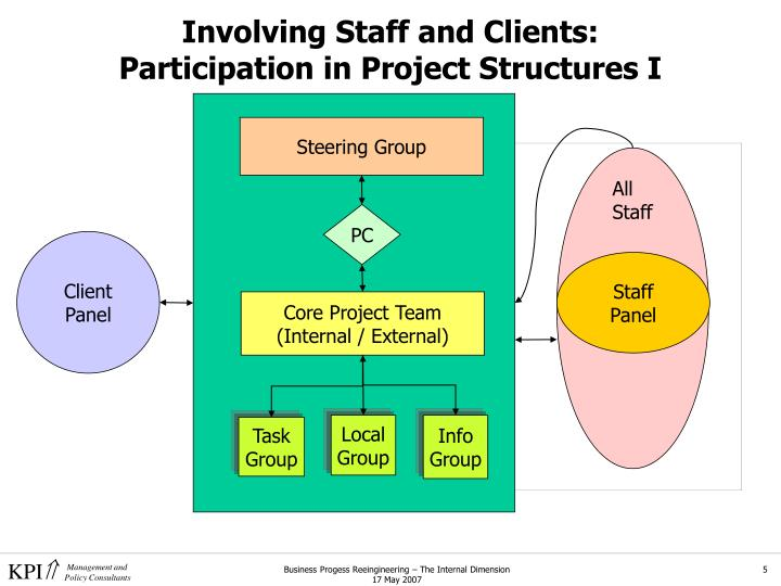 Involving Staff and Clients: