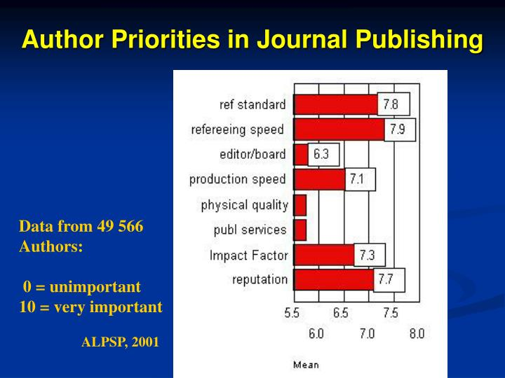 Author Priorities in Journal Publishing
