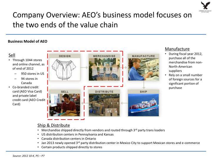 Company Overview: AEO's