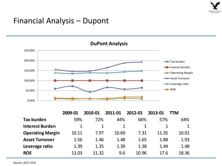 Financial Analysis – Dupont