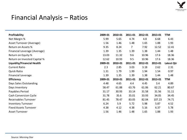 Financial Analysis –