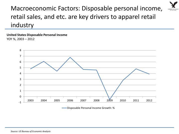 Macroeconomic Factors: Disposable personal