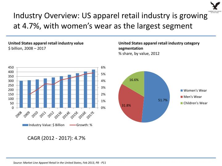 Industry Overview: US apparel retail industry is growing at 4.7%, with women's wear as the largest segment