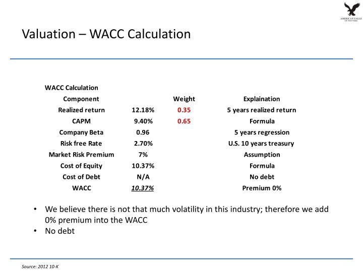 Valuation – WACC Calculation