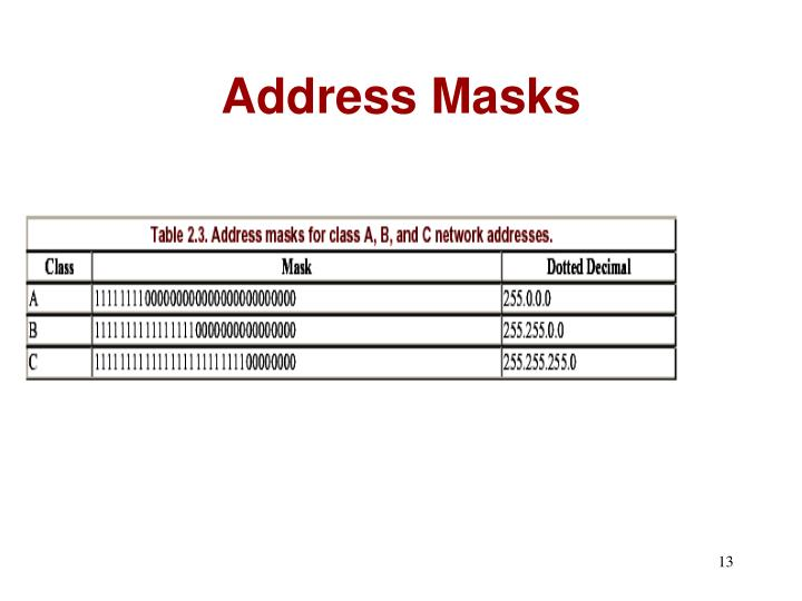 Address Masks