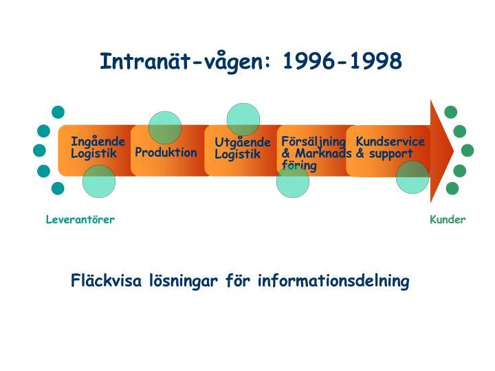 Intranät-vågen: 1996-1998
