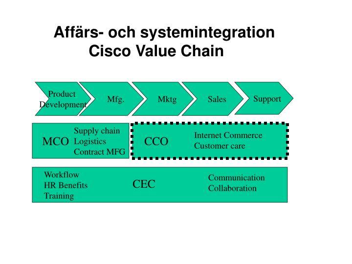 Affärs- och systemintegration Cisco Value Chain