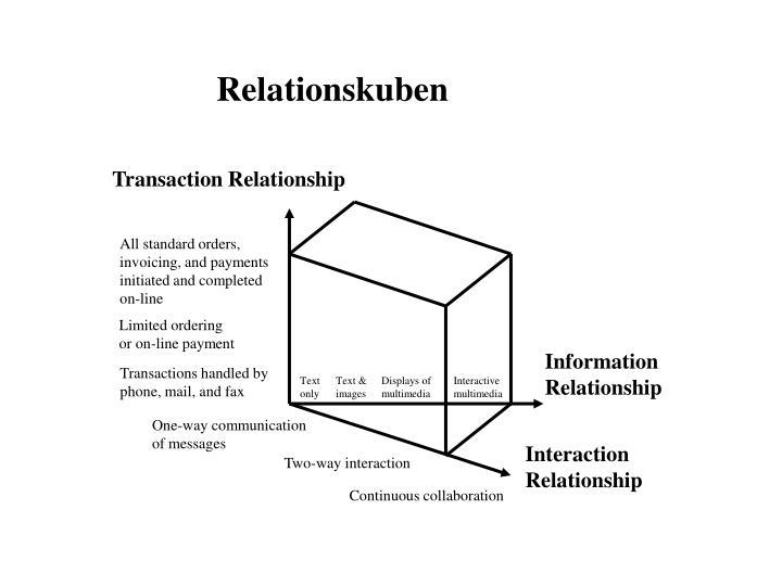 Relationskuben