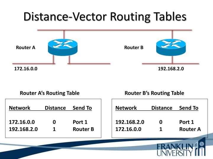Distance-Vector Routing Tables