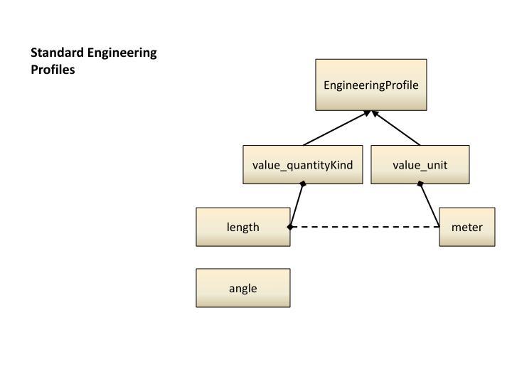 Standard Engineering Profiles