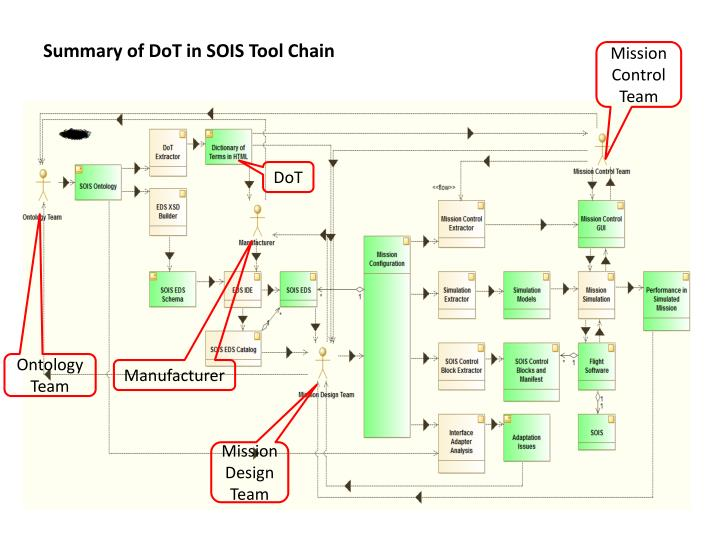 Summary of dot in sois tool chain