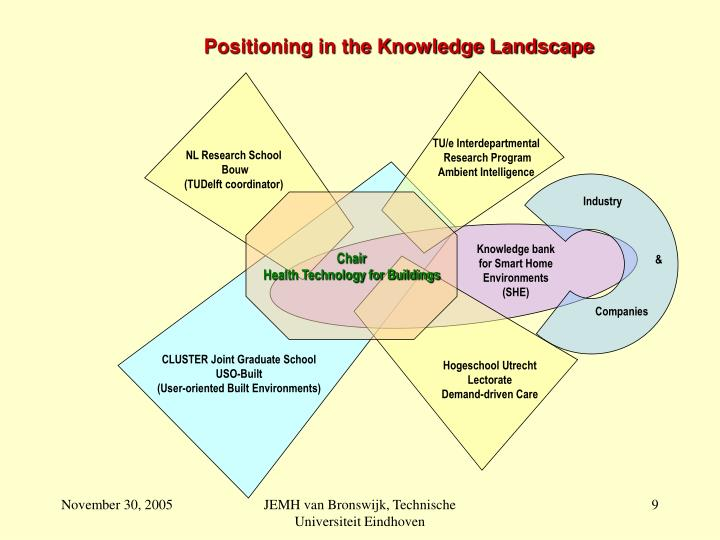 Positioning in the Knowledge Landscape