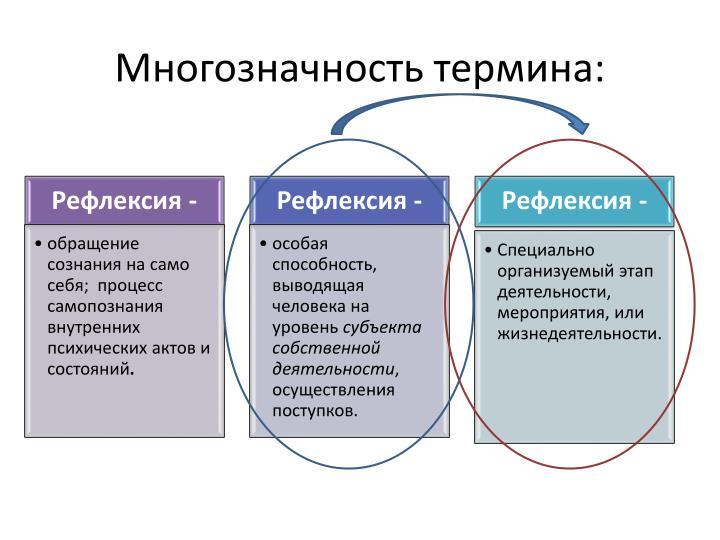 Процесс самопознания субъектом внутренних психических состояний