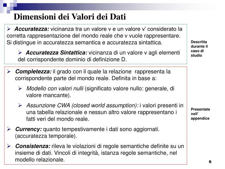 Dimensioni dei Valori dei Dati