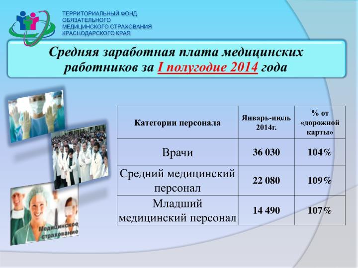 Средняя заработная плата медицинских работников за