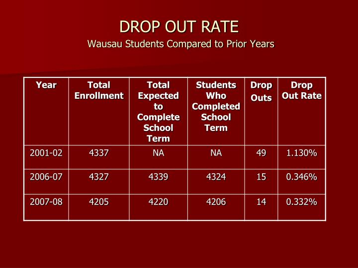 DROP OUT RATE