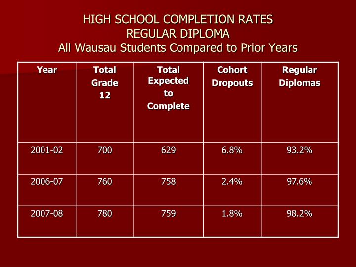 HIGH SCHOOL COMPLETION RATES
