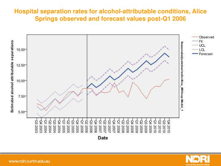 Hospital separation rates for alcohol-attributable conditions, Alice Springs observed and forecast values post-Q1 2006