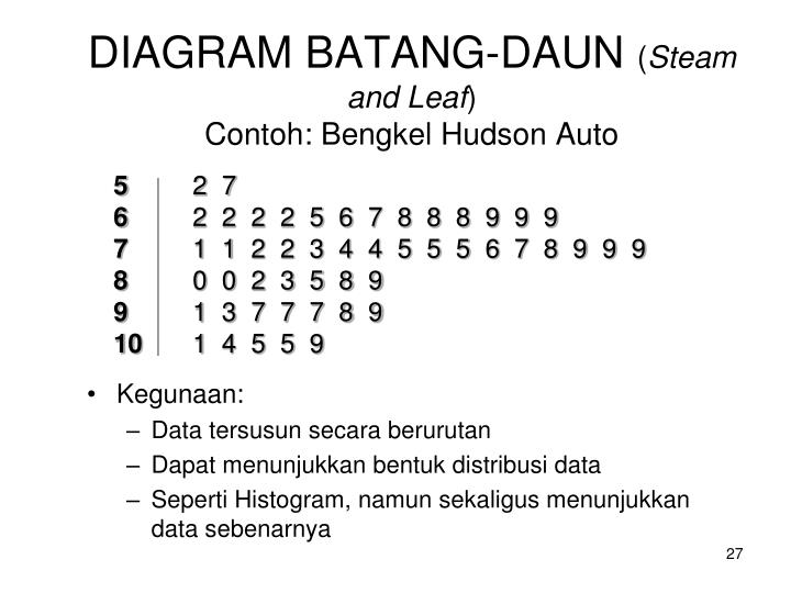 Ppt statistik powerpoint presentation id6565275 diagram batang daun steam and leafcontoh bengkel hudson auto ccuart Image collections