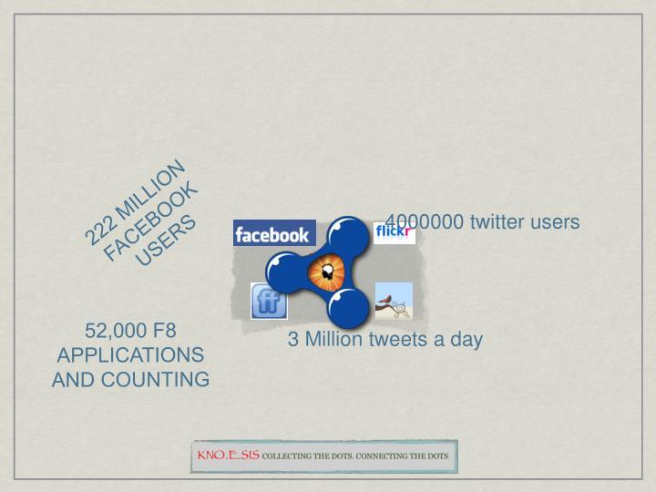 222 MILLION FACEBOOK USERS