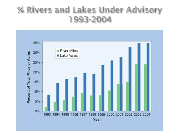 % Rivers and Lakes Under Advisory