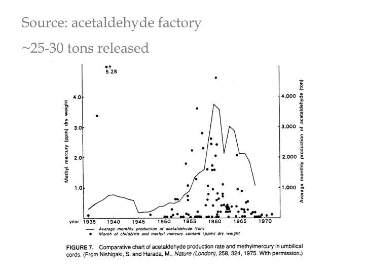 Source: acetaldehyde factory