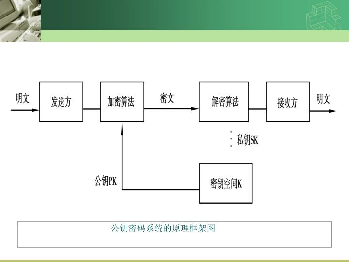 公钥密码系统的原理框架图