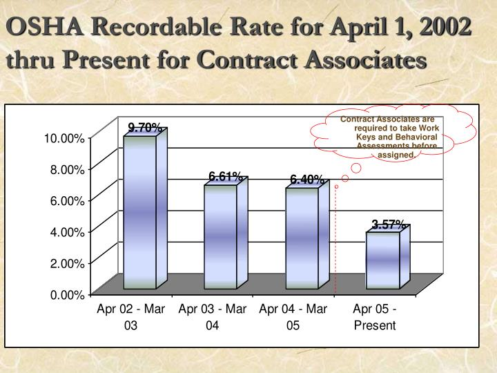 OSHA Recordable Rate for April 1, 2002 thru Present for Contract Associates