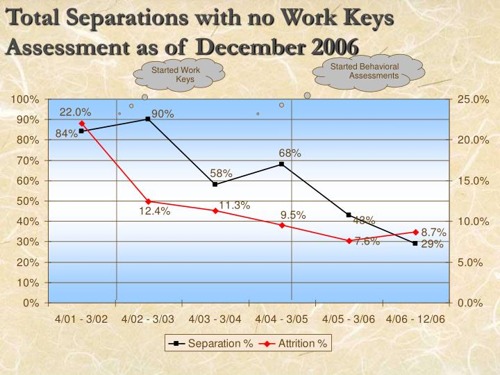 Total Separations with no Work Keys Assessment as of December 2006