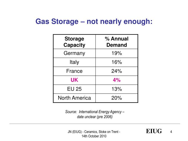 Gas Storage – not nearly enough: